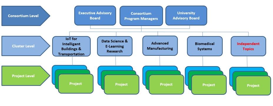 consortium_structure