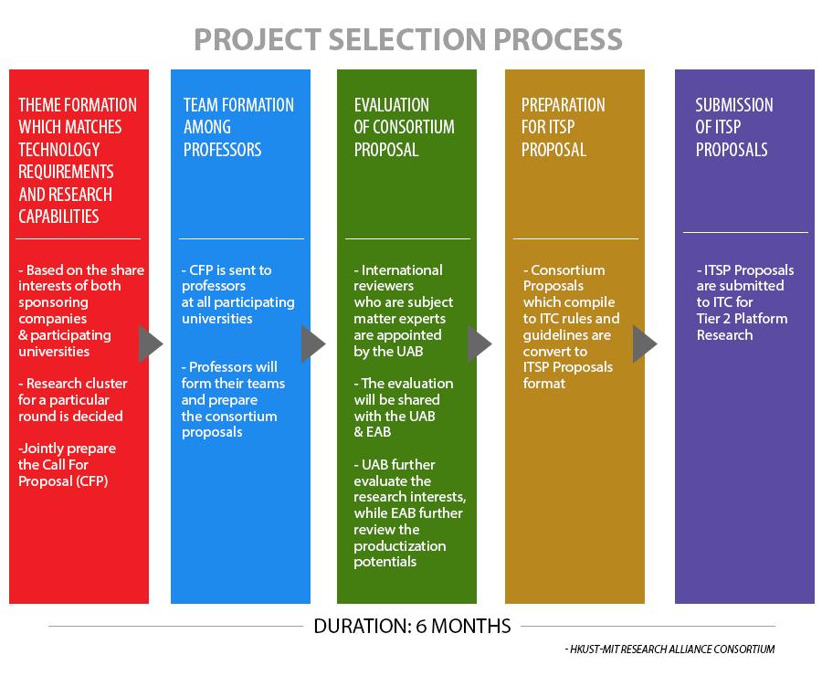 project-process_v1